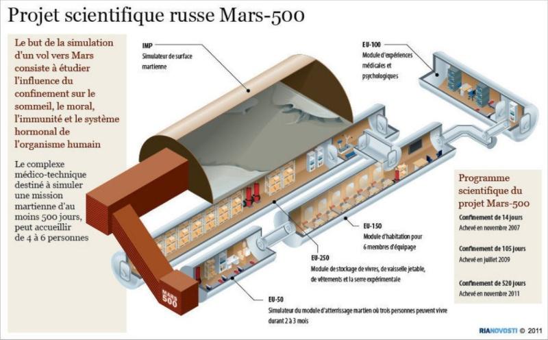 Mars 500, l'aventure... Missio10