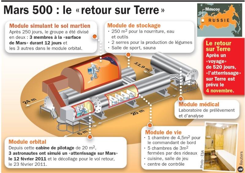 Mars 500, l'aventure... Rtema517