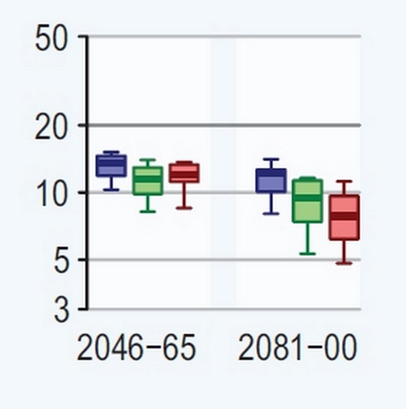 Les impacts positifs et négatifs du réchauffement climatique… Rtema558