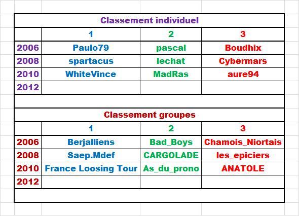 Les Podiums 2006 - 2008 - 2010 Cla_i_13