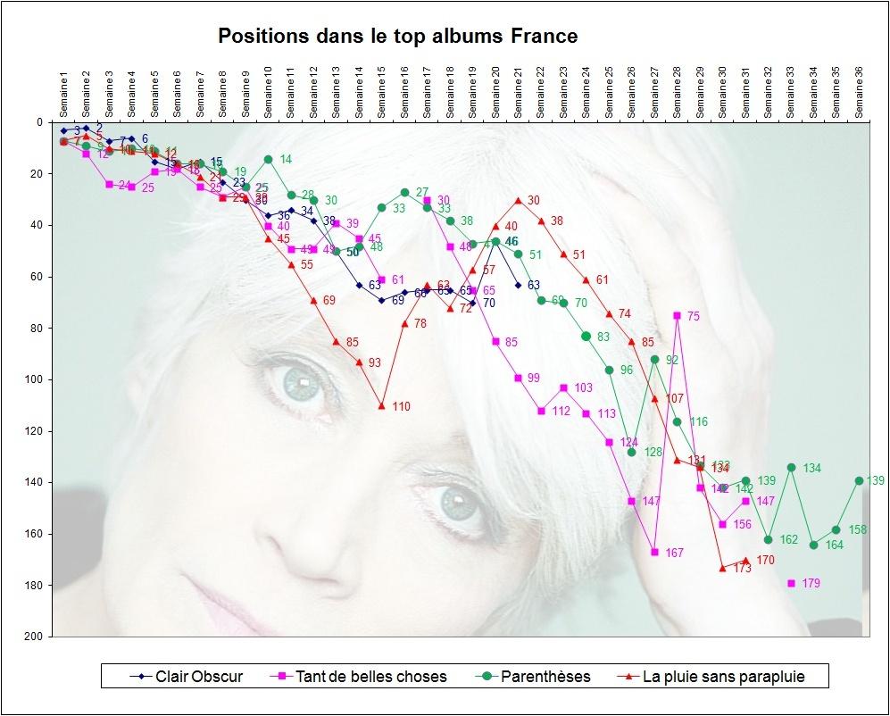 Ventes comparées des cinq derniers albums de Françoise Hardy Sans-t11