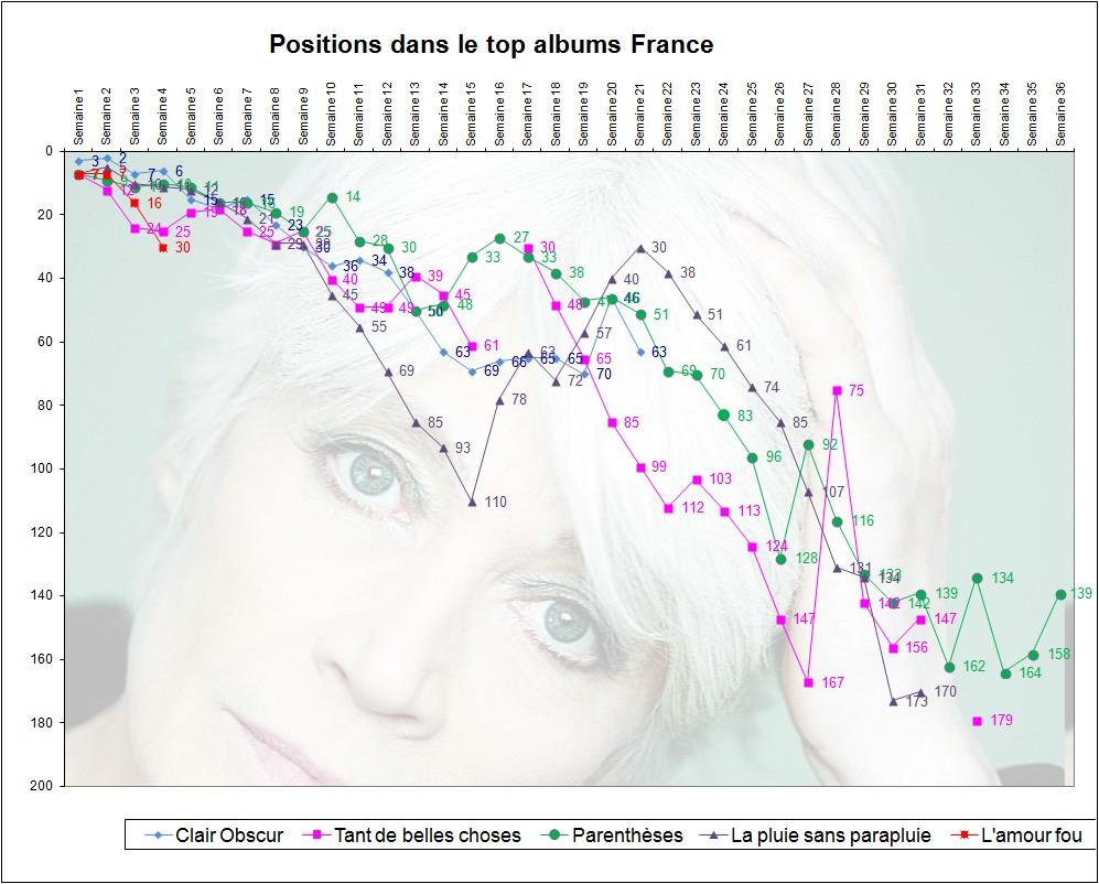 Ventes comparées des cinq derniers albums de Françoise Hardy Sans_t14