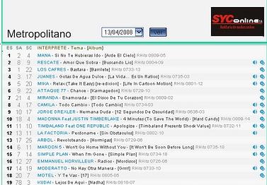 SIIIIIII, puesto N° 2 del ranking nacional de radios Argenta Puesto10
