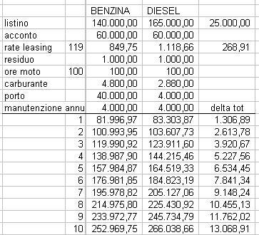 Diesel vs Benzina (confronto costi) Excel10