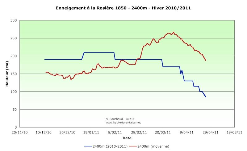 Historique de l'enneigement en Haute-Tarentaise - Page 2 11haut10