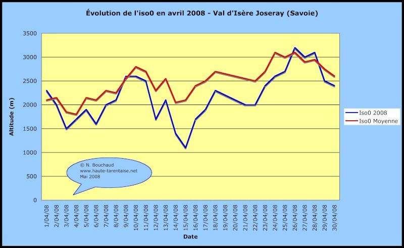 Bilans climatiques 2008 2008av10