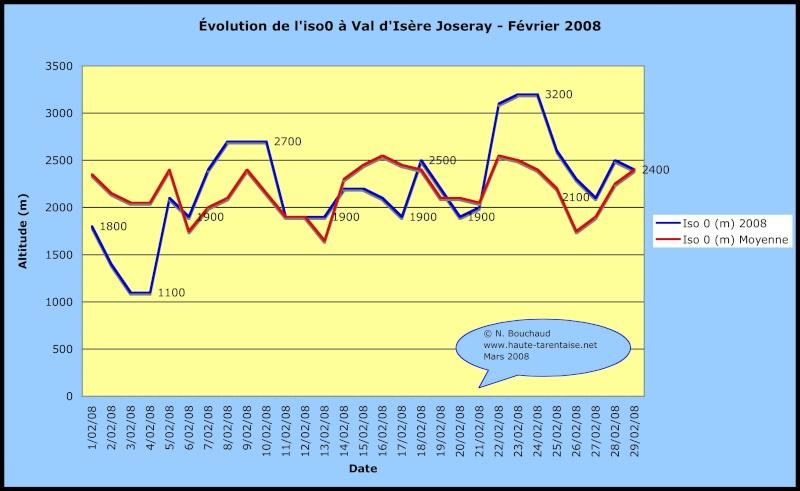 Bilans climatiques 2008 2008fe10