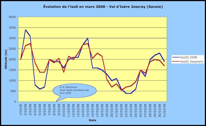 Bilans climatiques 2008 2008ma10