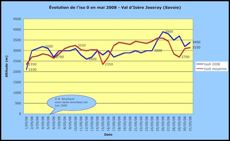 Bilans climatiques 2008 2008ma11