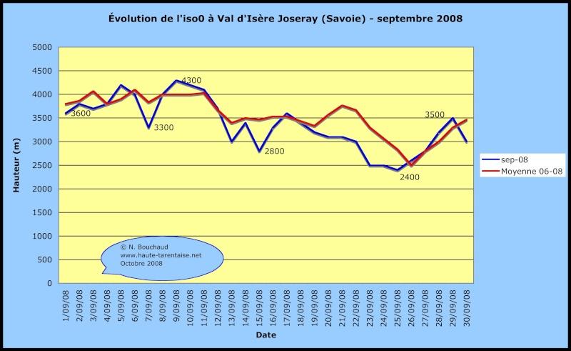Bilans climatiques 2008 2008se10