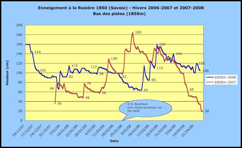 Historique de l'enneigement en Haute-Tarentaise Neigel11
