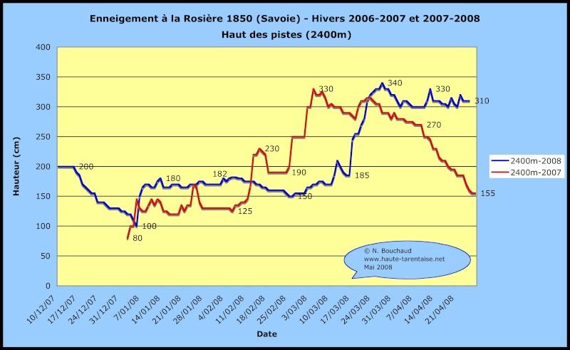 Historique de l'enneigement en Haute-Tarentaise Neigel12