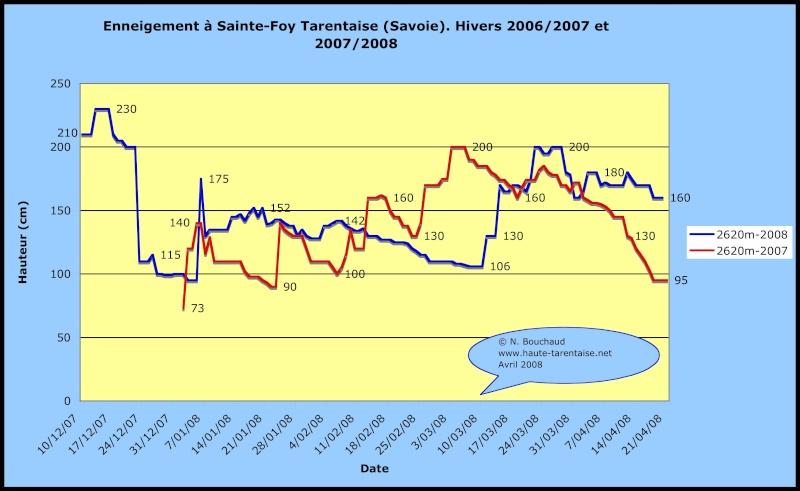 Historique de l'enneigement en Haute-Tarentaise Neiges11