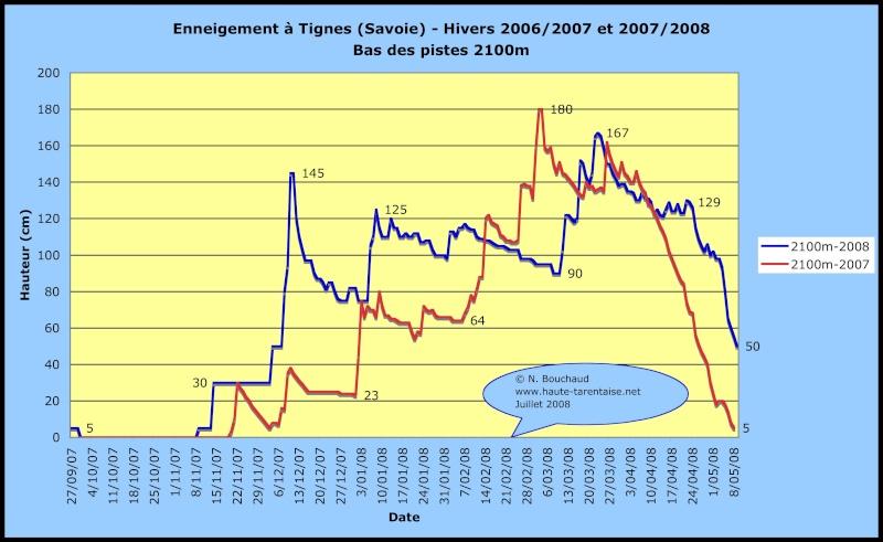 Historique de l'enneigement en Haute-Tarentaise Neiget11