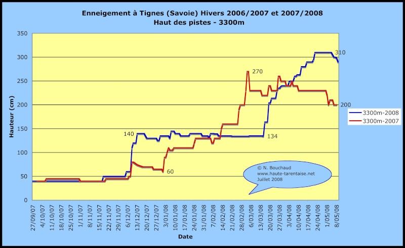 Historique de l'enneigement en Haute-Tarentaise Neiget12