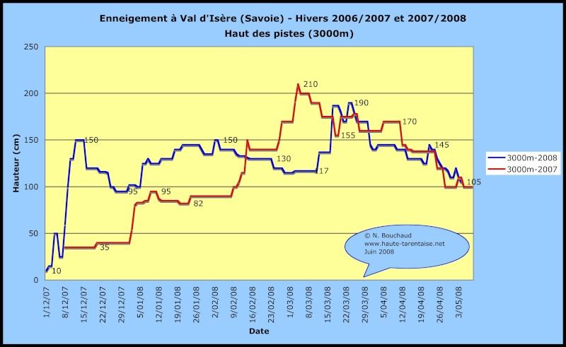 Historique de l'enneigement en Haute-Tarentaise Neigev11