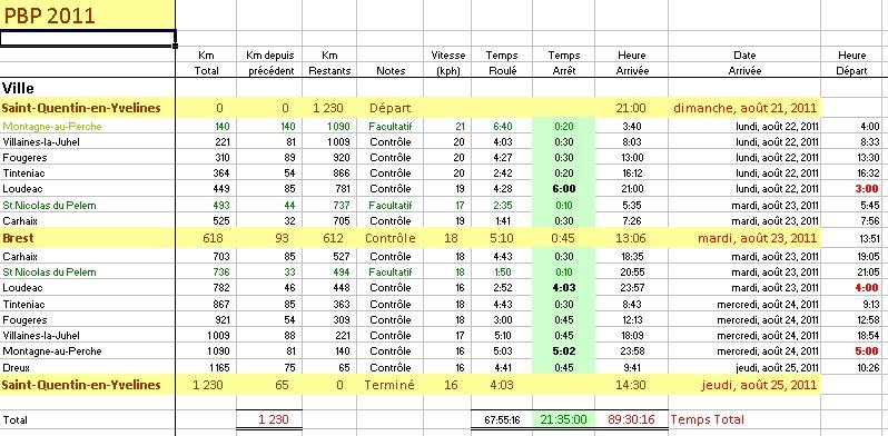 Proposition Calculateur Excel pour votre PBP 2011 Timing10