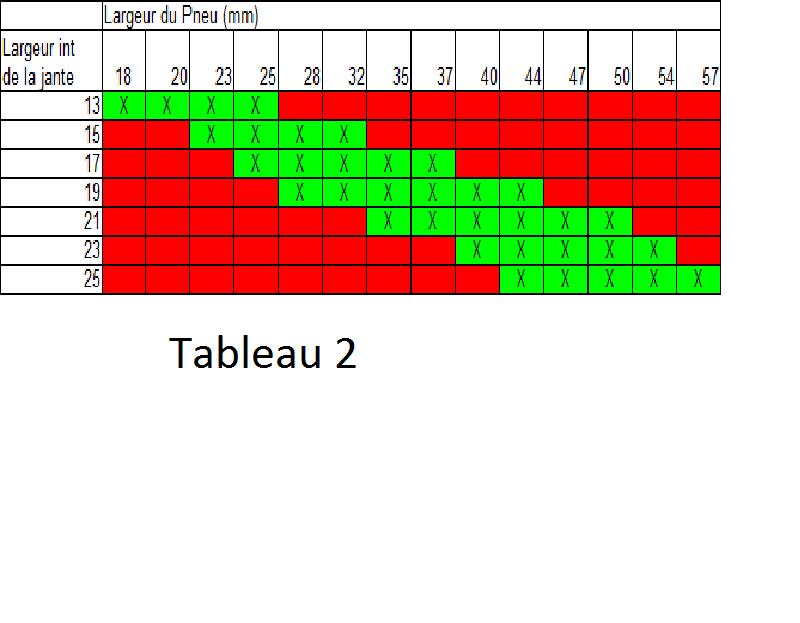 Taille pneus / moyeux Tablea12