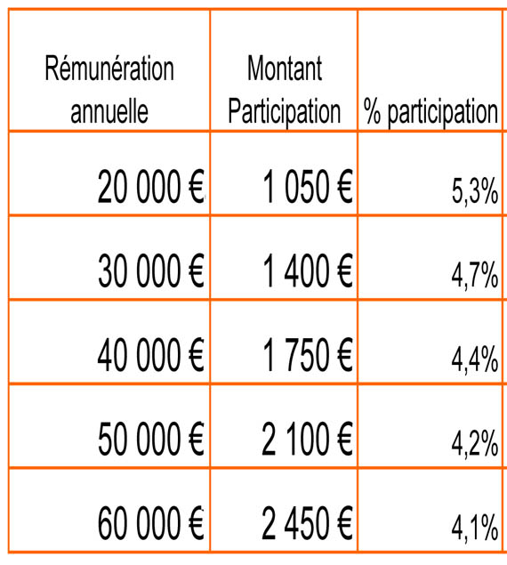 Participation 2012 FT en chute libre. Partic10