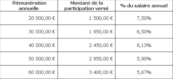 Participation 2012 FT en chute libre. Result12