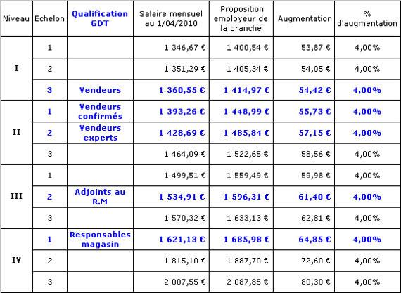 Négociation de salaire dans notre branche professionnelle. Salair11