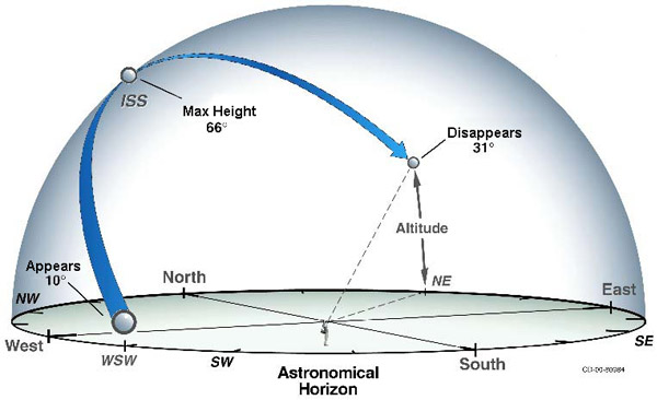 "Newsletter ""observer la station"" http://spotthestation.nasa.gov Astro_10"
