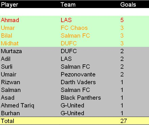 Sulehri's 3rd 7-a-side tournament - Top Goalscorer competition Goals-12