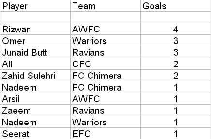 Top Goalscorer competition Goals110