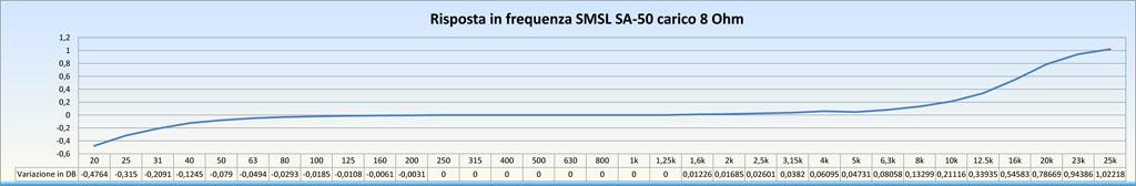 SMSL SA-50 50Wx2 Amplificatore con TDA7492 Misure e grafici Test_r16