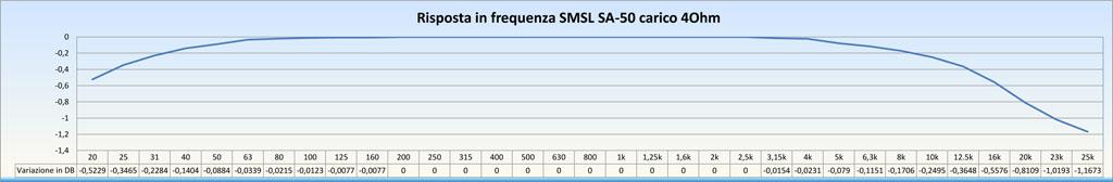 SMSL SA-50 50Wx2 Amplificatore con TDA7492 Misure e grafici Test_r17