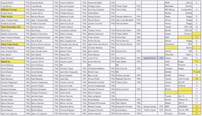 liste des pré-inscrits français au 24 H du Portugal Prains10