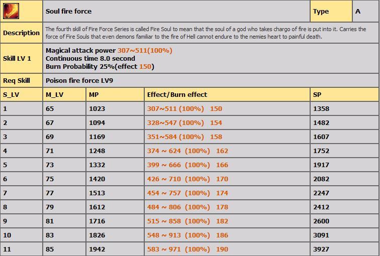 LVL 80-100 ARASI TÜM FİRE SKİLLERİ(AÇIKLAMALI) 128