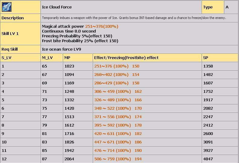 LVL 80-100 ARASI TÜM COLD SKİLLERİ(AÇIKLAMALI) 132