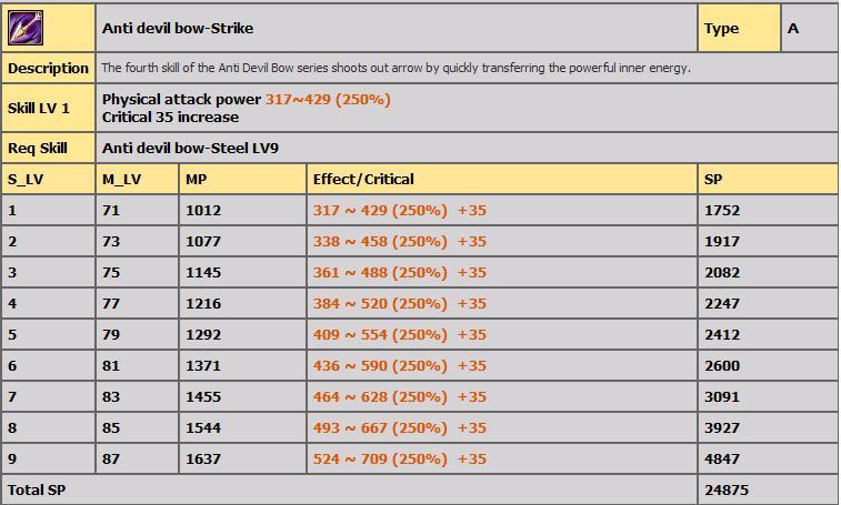 LVL 80-100 ARASI TÜM BOWMAN  SKİLLERİ(AÇIKLAMALI) 519