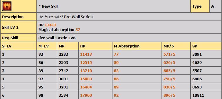 LVL 80-100 ARASI TÜM FİRE SKİLLERİ(AÇIKLAMALI) 521