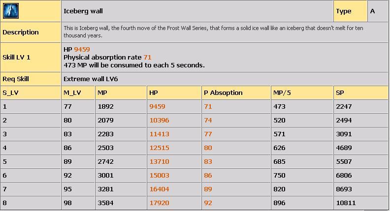 LVL 80-100 ARASI TÜM COLD SKİLLERİ(AÇIKLAMALI) 524