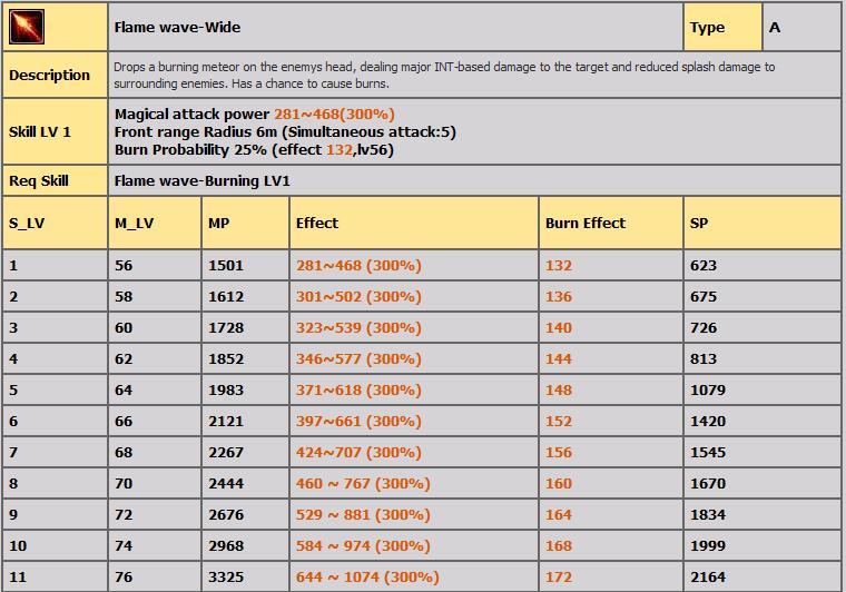 LVL 80-100 ARASI TÜM FİRE SKİLLERİ(AÇIKLAMALI) 619