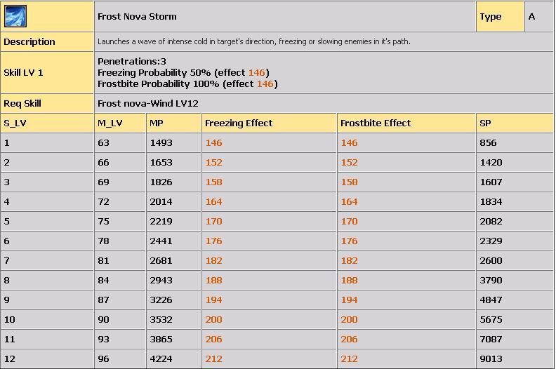 LVL 80-100 ARASI TÜM COLD SKİLLERİ(AÇIKLAMALI) 621