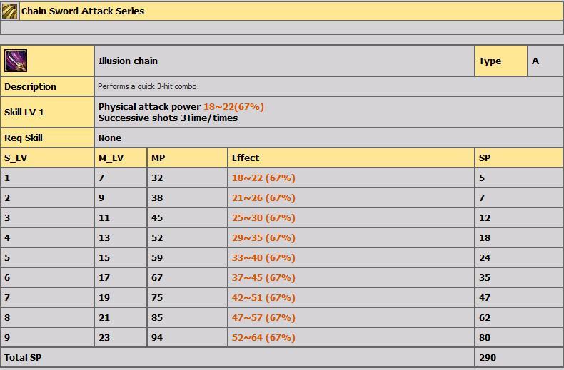 LVL 1-100 ARASI TÜM BİCHEON SKİLLERİ(AÇIKLAMALI) 715