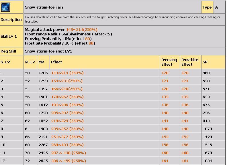 LVL 80-100 ARASI TÜM COLD SKİLLERİ(AÇIKLAMALI) 819
