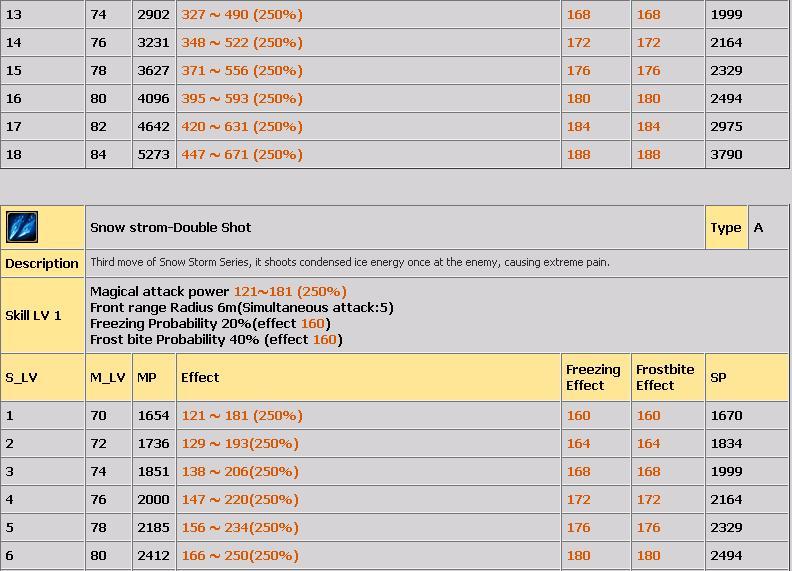 LVL 80-100 ARASI TÜM COLD SKİLLERİ(AÇIKLAMALI) 918