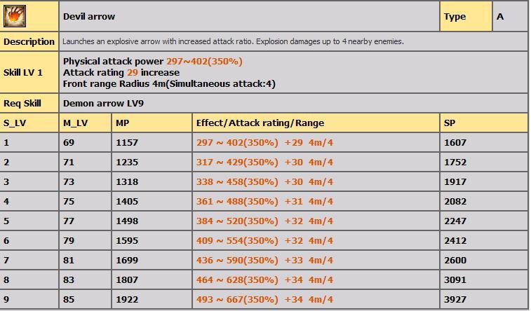 LVL 80-100 ARASI TÜM BOWMAN  SKİLLERİ(AÇIKLAMALI) A16