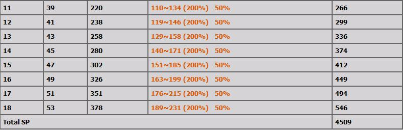 LVL 1-100 ARASI TÜM BİCHEON SKİLLERİ(AÇIKLAMALI) B13