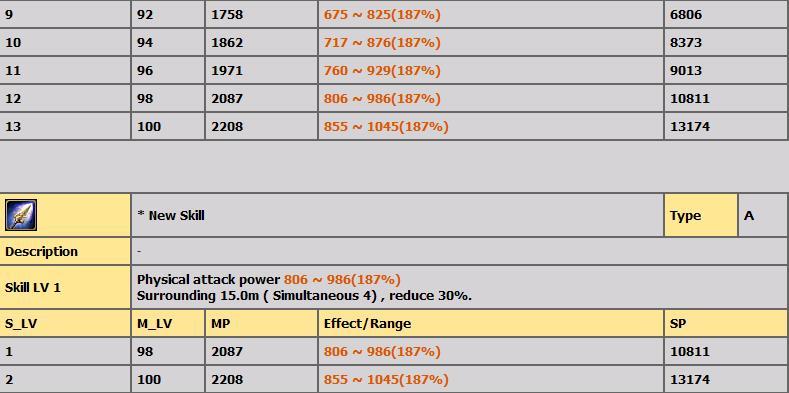 LVL 1-100 ARASI TÜM BİCHEON SKİLLERİ(AÇIKLAMALI) C113