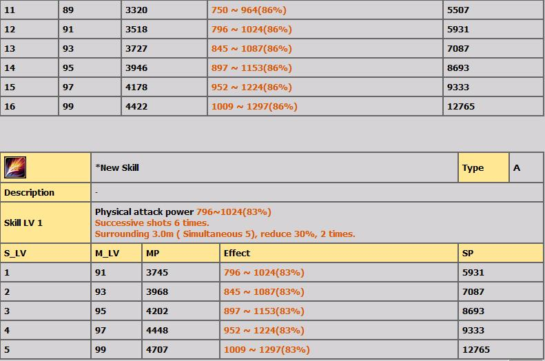LVL 80-100 ARASI TÜM HEUKSAL SKİLLERİ(AÇIKLAMALI) D13