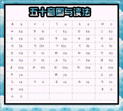 [日语学习(初级)]   五十音图与读法 26085310