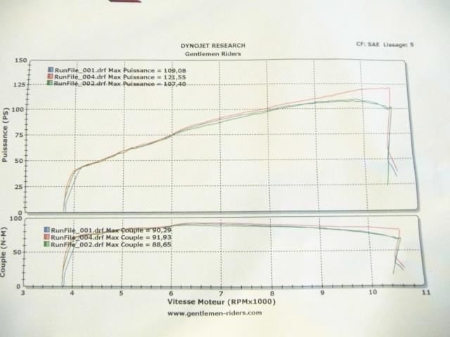 [topic unique] Les courbes des CB1000R des membres - Page 3 P1050111