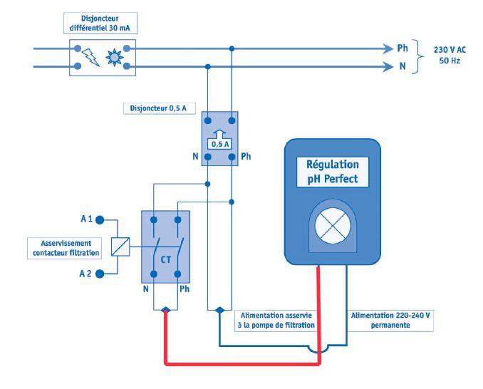 cablage Ph mètre asservie à la filtration Boitie11