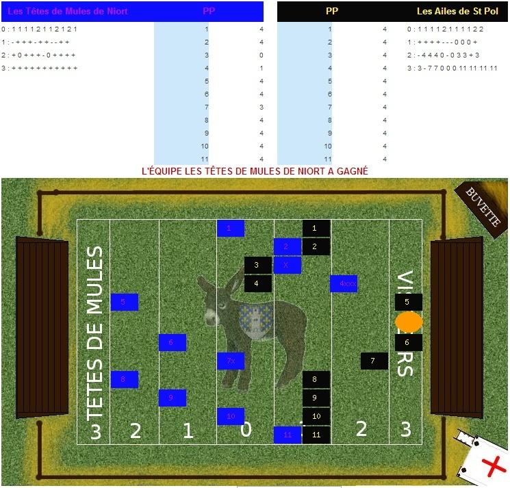 Résultats de la Coupe de Soule Royale -CSR 8&? (K=50/60) Niorts10