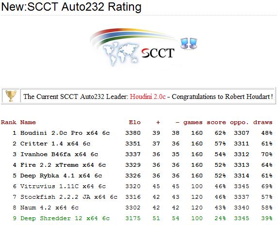 New: SCCT Auto232 Rating Auto2313